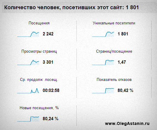 Статистика с Google Analytics